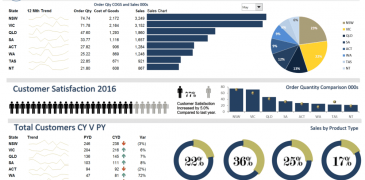Top 10 Best Excel Dashboard Templates