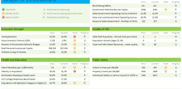Best Key Performance Indicators (KPI) Dashboard Templates